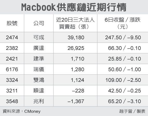 Macbook供應鏈近期行情 圖/經濟日報提供