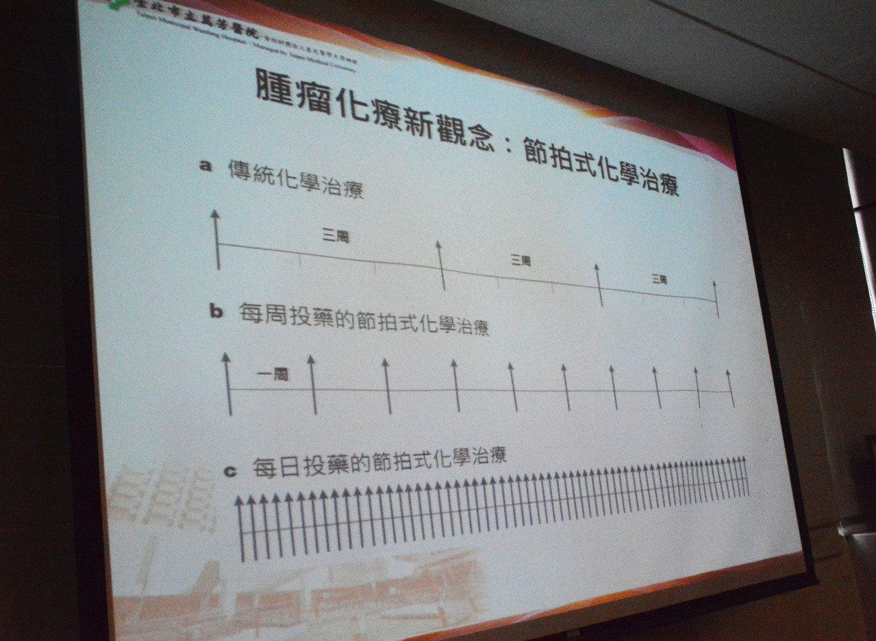 台北市立萬芳醫院組成跨國研究團隊,發現節拍式療法以每天低劑量投予病人,有效降低癌...