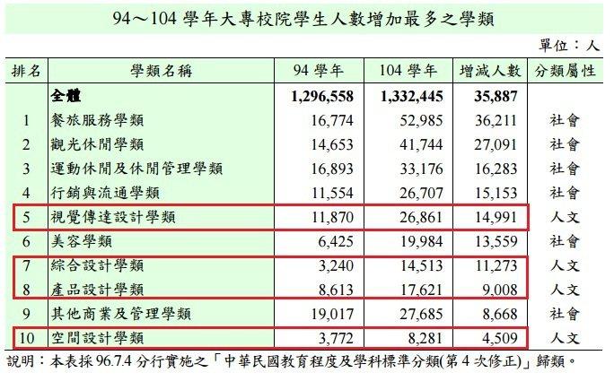 人數增加最多的10大學門中,跟設計有關的占了4類。資料來源/教育部