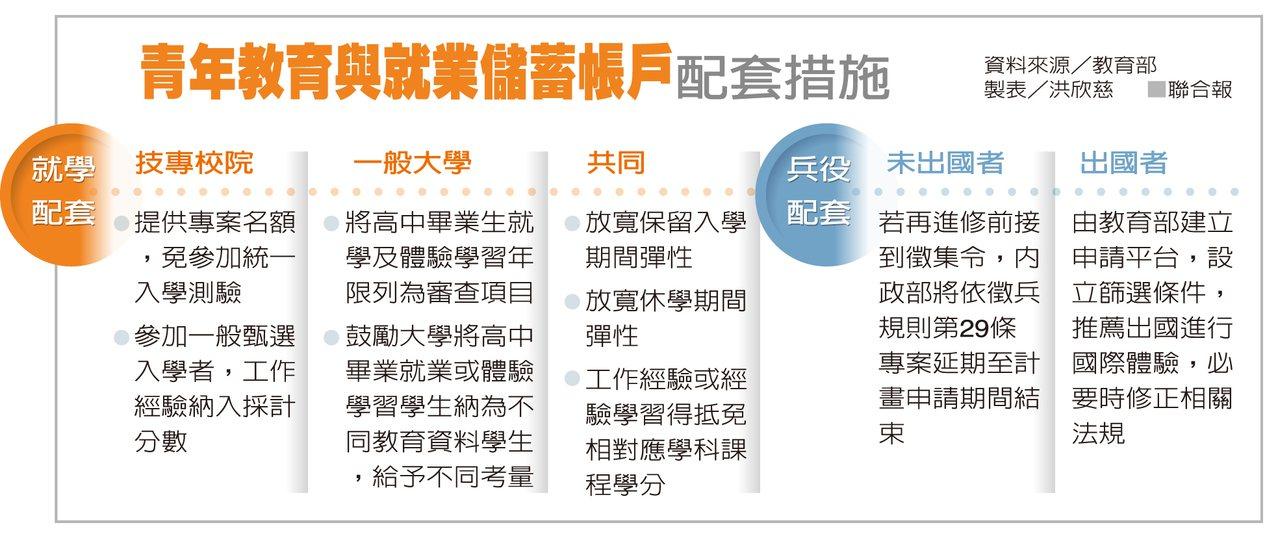 青年教育與就業儲蓄帳戶配套措施 圖/聯合報提供