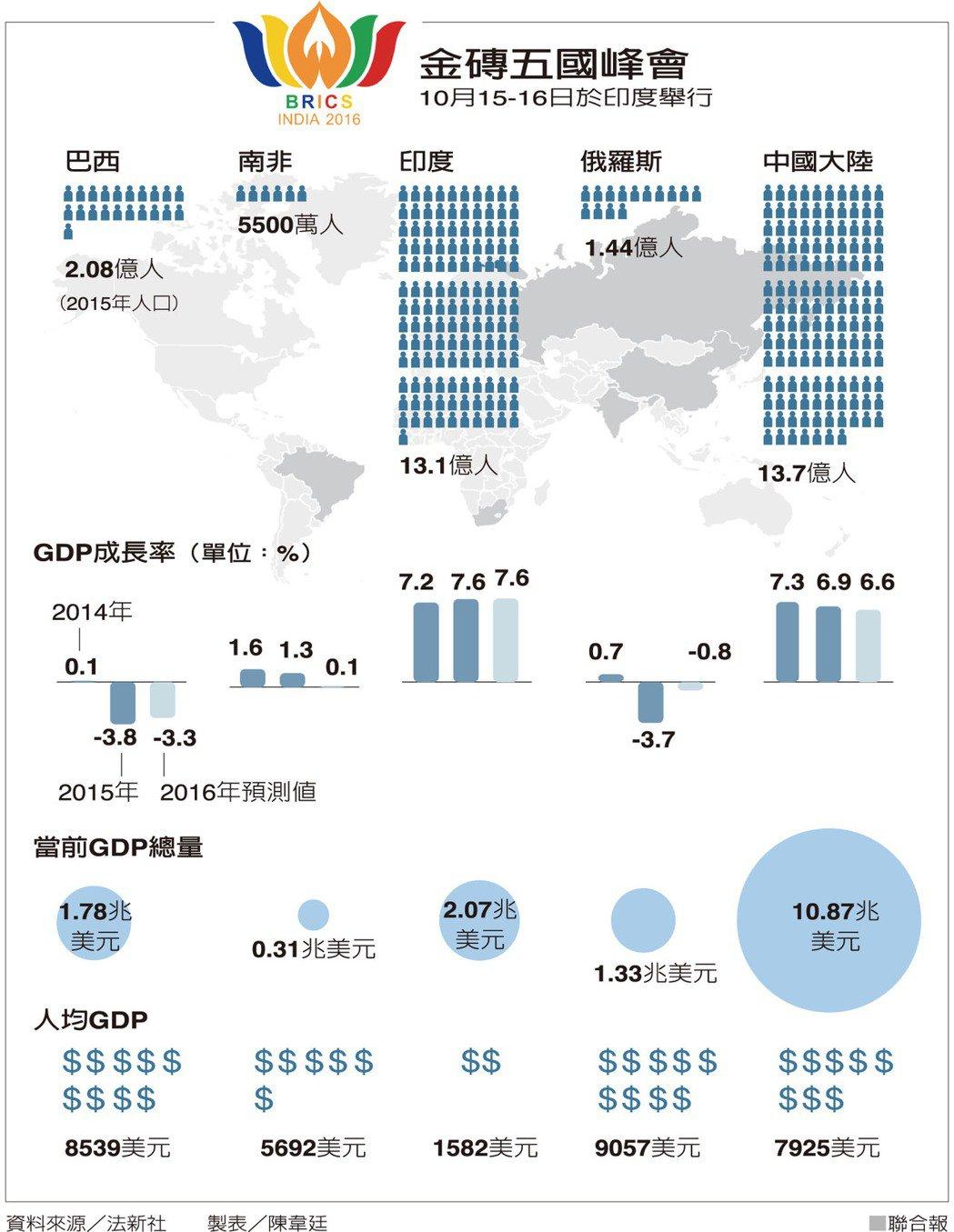 金磚五國峰會 圖/聯合報提供