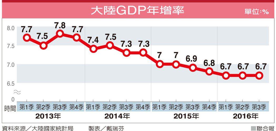 大陸GDP年增率資料來源/大陸國家統計局 製表/戴瑞芬