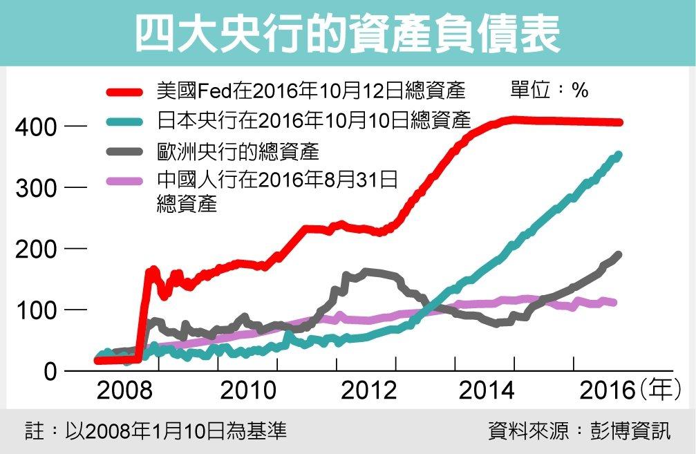 四大央行的資產負債表 資料來源:彭博資訊