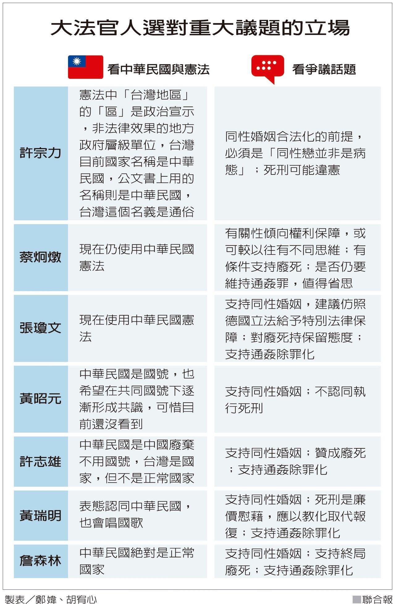 大法官人選對重大議題的立場 製表/鄭媁、胡宥心