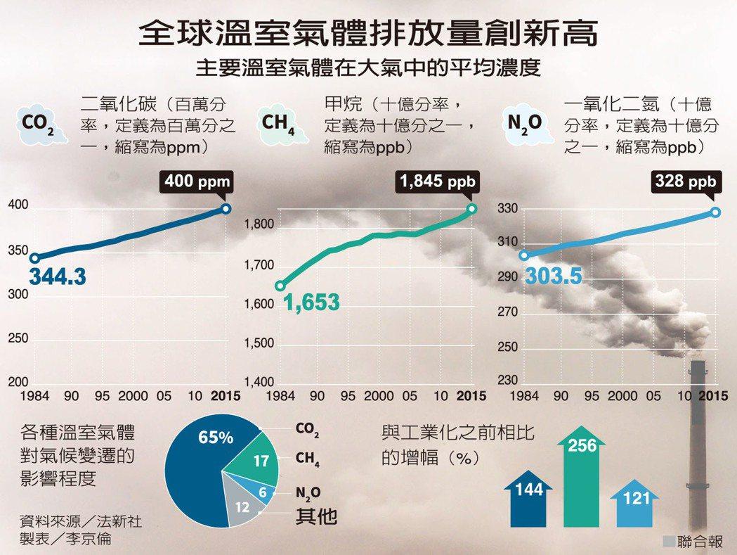 全球溫室氣體排放量創新高 圖/聯合報提供