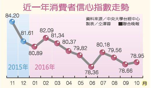 近一年消費者信心指數走勢資料來源/中央大學台經中心 製表/仝澤蓉