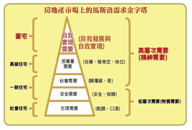 房地產市場上的馬斯洛需求金字塔