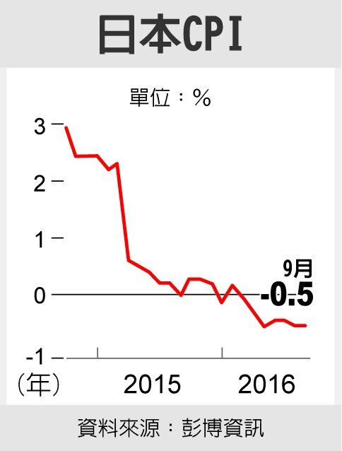 日本CPI 資料來源:彭博資訊