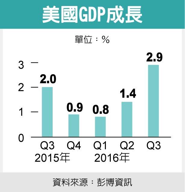 美國GDP成長資料來源:彭博資訊