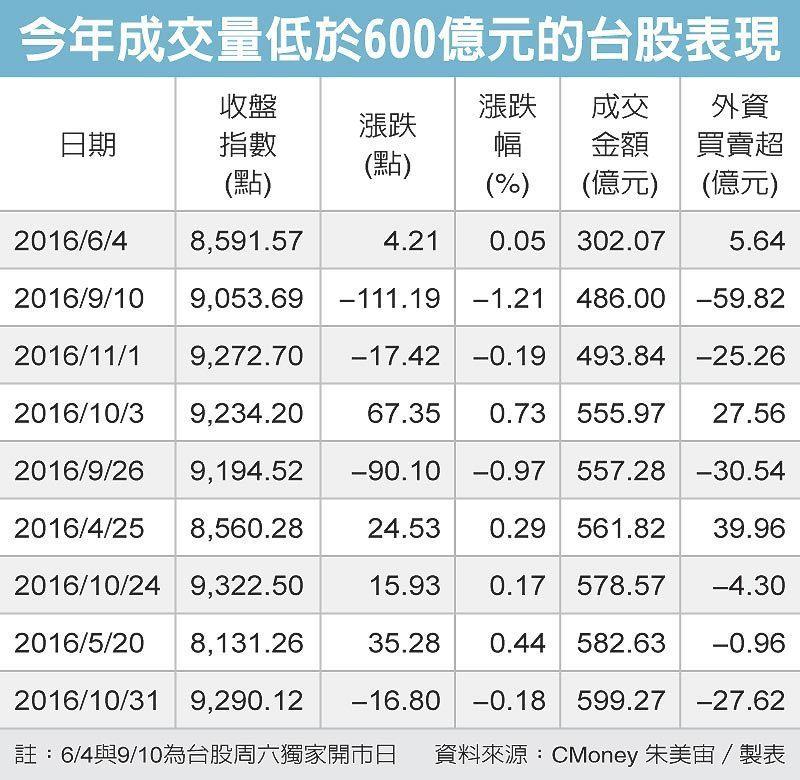 今年成交量低於600億元的台股表現 圖/經濟日報提供