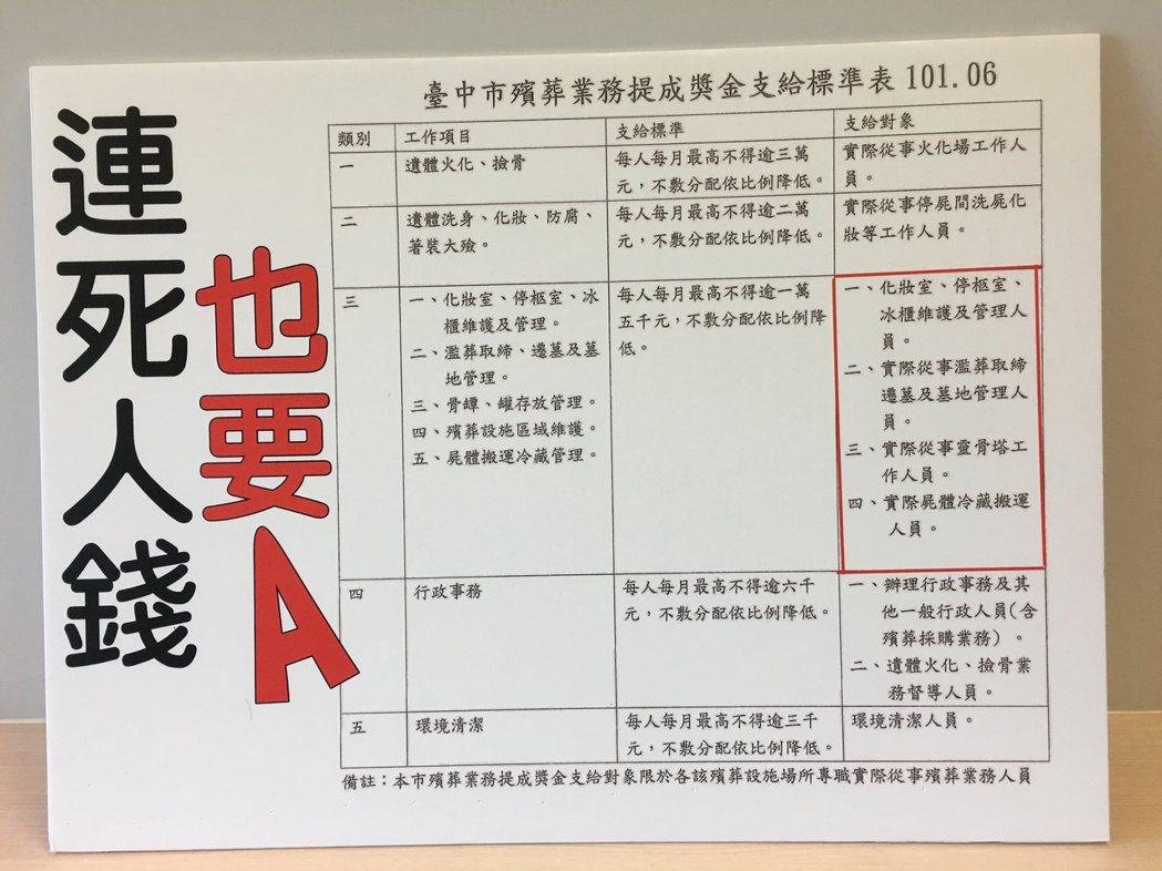 「殯葬業務提成獎金」資給標準表。記者陳秋雲/攝影