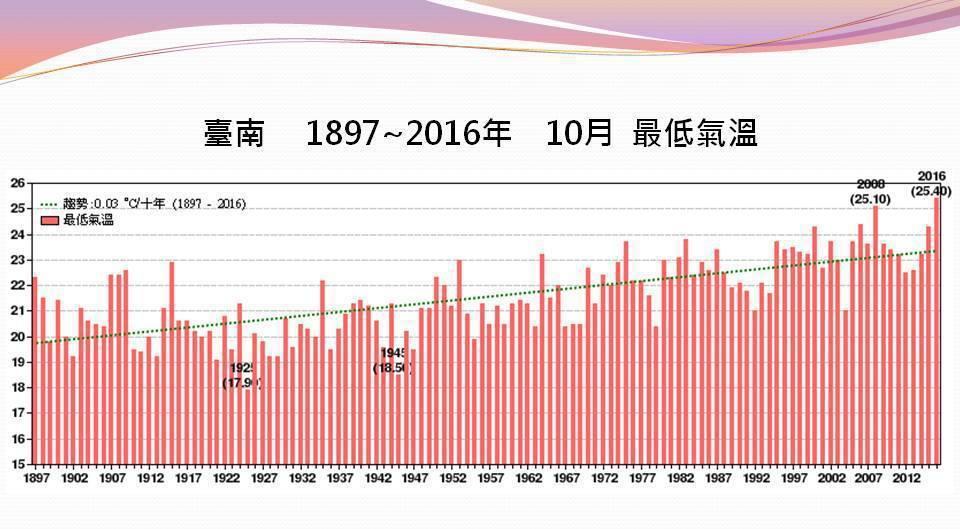台南今年10月的平均最低氣溫為25.4度,已破120年的觀測紀錄,南區氣象中心指出,每10年平均增加0.03度。 圖/南區氣象中心提供