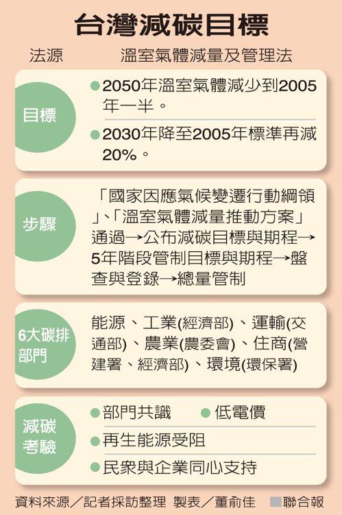 台灣減碳目標 圖/聯合報提供