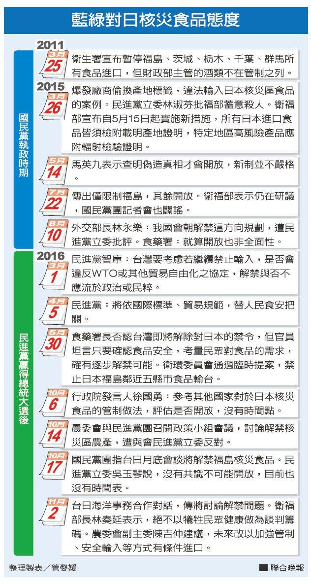 藍綠對日核災食品態度 整理製表/管婺媛