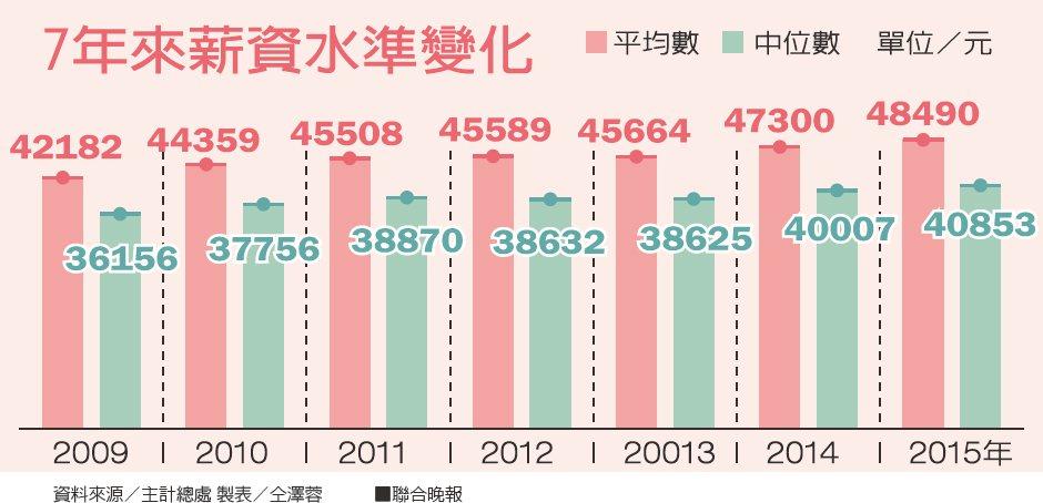 7年來薪資水準變化資料來源/主計總處 製表/仝澤蓉