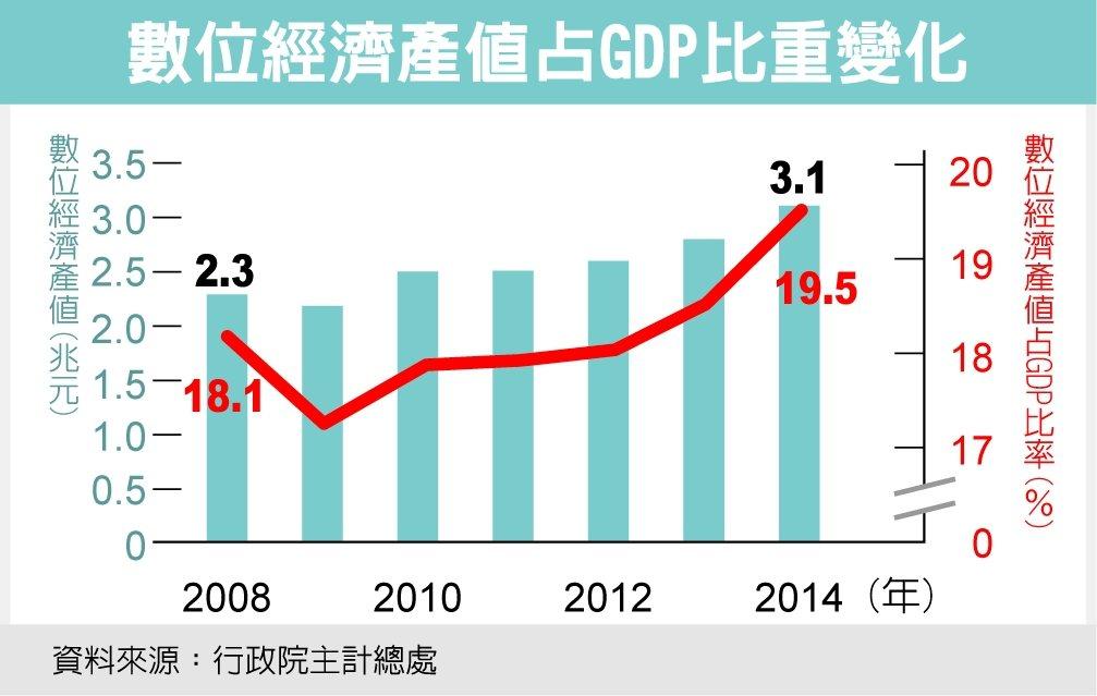 數位經濟產值占GDP比重變化 圖/經濟日報提供