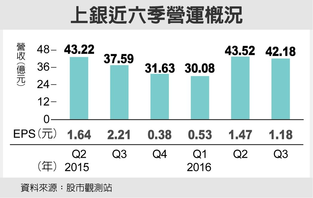 上銀近六季營運概況 圖/經濟日報提供