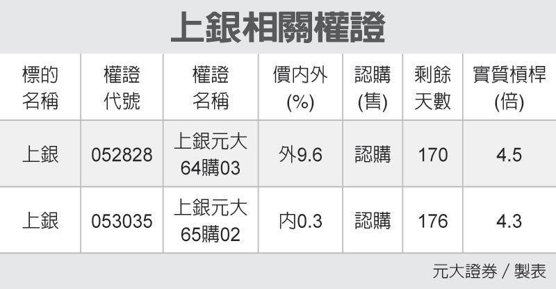 上銀相關權證 圖/經濟日報提供