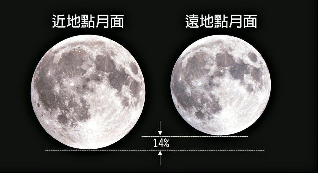 68年最大滿月VS.今年最小滿月