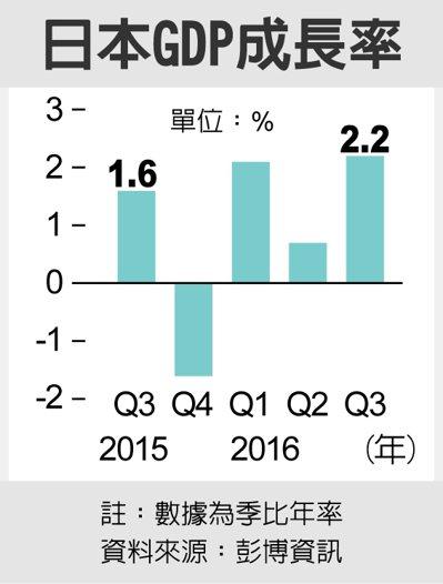 日本GDP成長率 圖/經濟日報提供