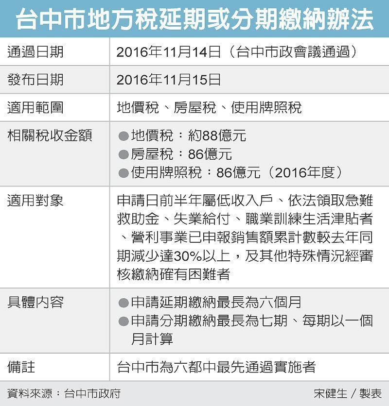 台中市地方稅延期或分期繳納辦法 圖/經濟日報提供