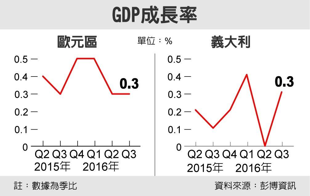 GDP成長率 資料來源:彭博資訊