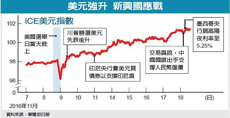 美元強升 新興國應戰 圖/經濟日報提供