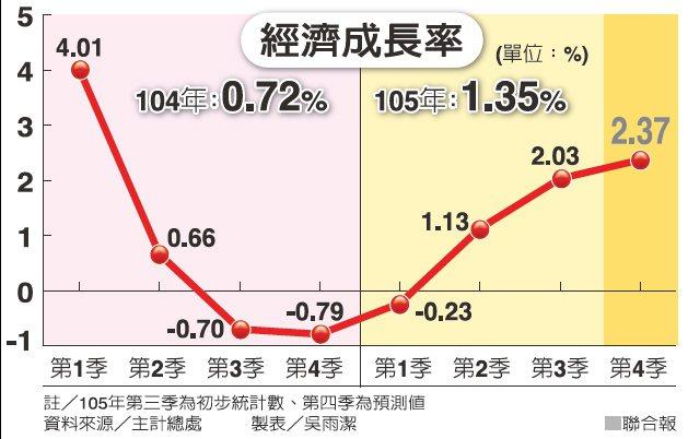 經濟成長率 圖/聯合報提供