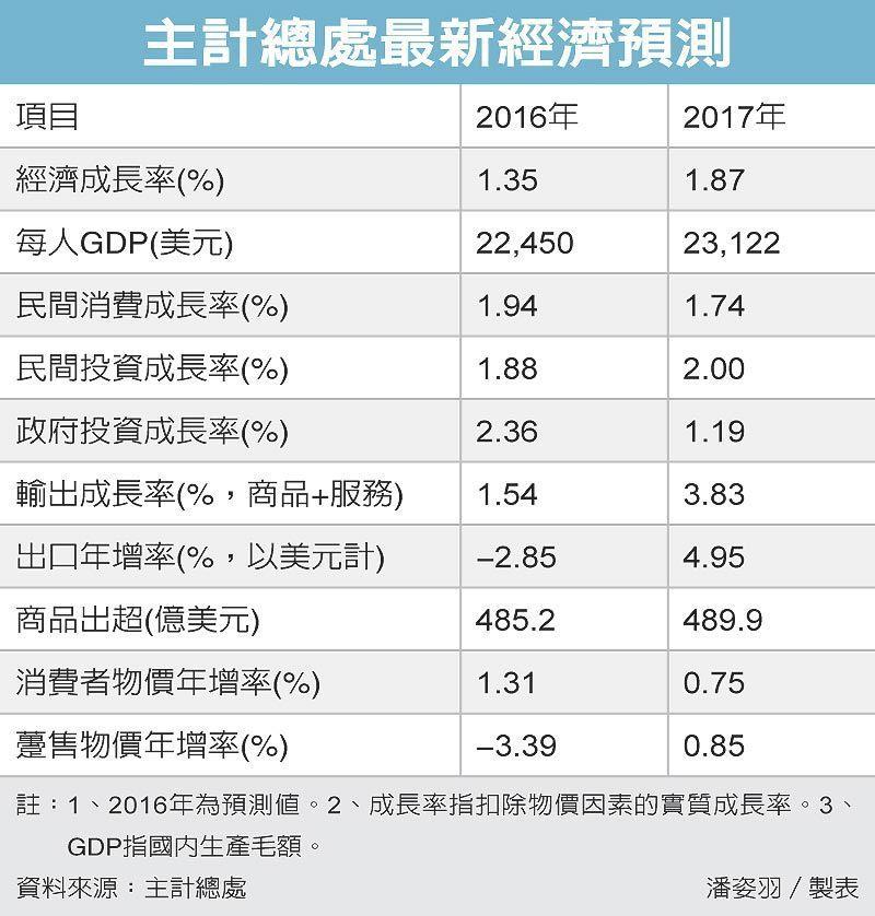 主計總處最新經濟預測 圖/經濟日報提供