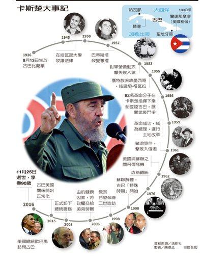 卡斯楚大事記 資料來源/法新社 製表/陳韋廷