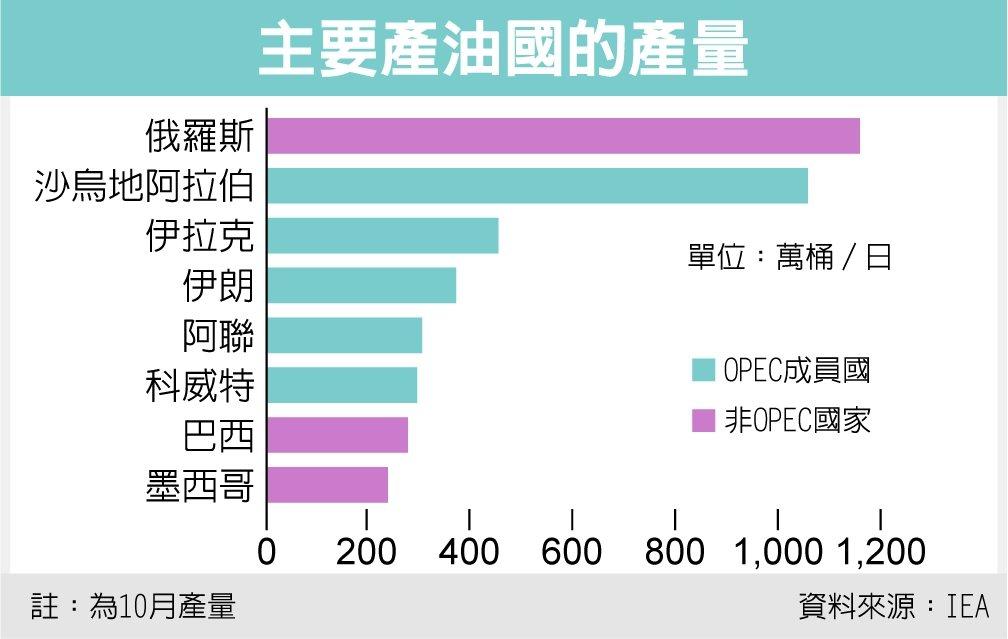 主要產油國的產量 資料來源:IEA