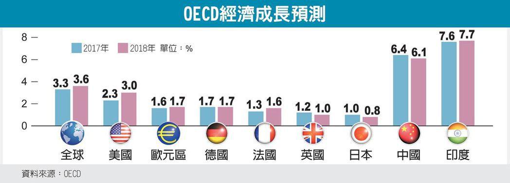 OECD經濟成長預測 圖/經濟日報提供