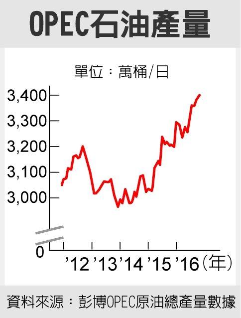 OPEC石油產量 資料來源:彭博OPEC原油總產量數據