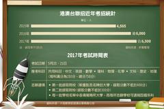 台生參加港澳台聯招 逐年增