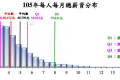 辛炳隆:台灣低薪問題 向上蔓延