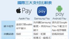 綁卡程序簡便、行動裝置運用廣 卡友最愛Apple Pay