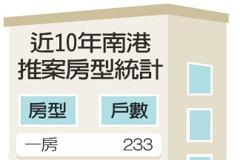 需求增加 南港小宅投資訊號來了