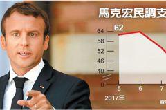 馬克宏改革惹爭議 民調直直落