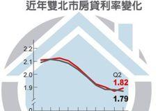 雙北房貸利率 七行政區殺低