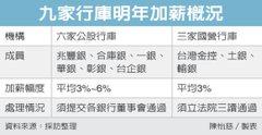 六家公股行庫有感加薪 上看6%