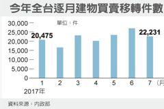 8月六都建物買賣移轉增加 房貸餘額估再創高