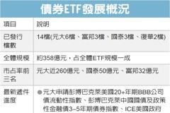 債券ETF熱 投信搶發
