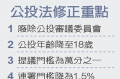 公投門檻降低 四分之一同意就通過
