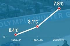 影/氣候可靠的冬奧城市越來越少 北京平昌還行