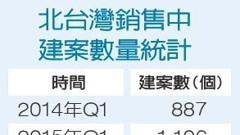 北台灣Q1待售建案減少 但賣壓仍重