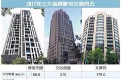 三大豪宅 去年成交衝百億