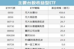 ETF 今年來規模跳增23%