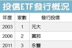 ETF交投熱 14投信搶市