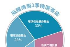 基金投資趨勢/全球收益資產 可重押55%