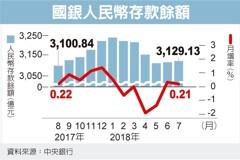 國銀人民幣存款 不減反增